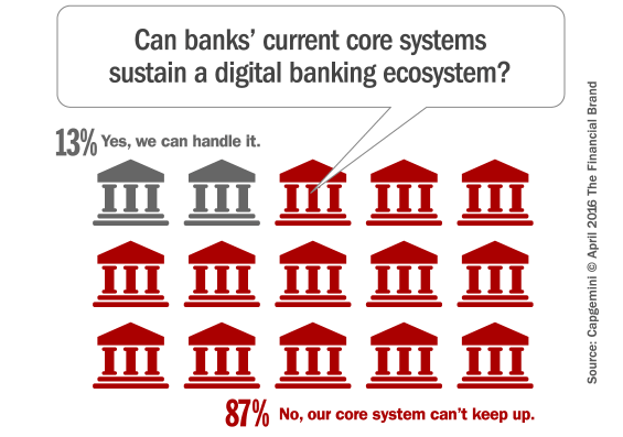 core_systems_digital_banking
