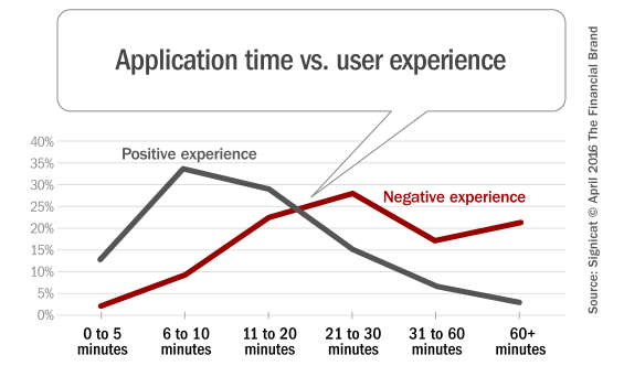 online_application_time_vs_user_experience