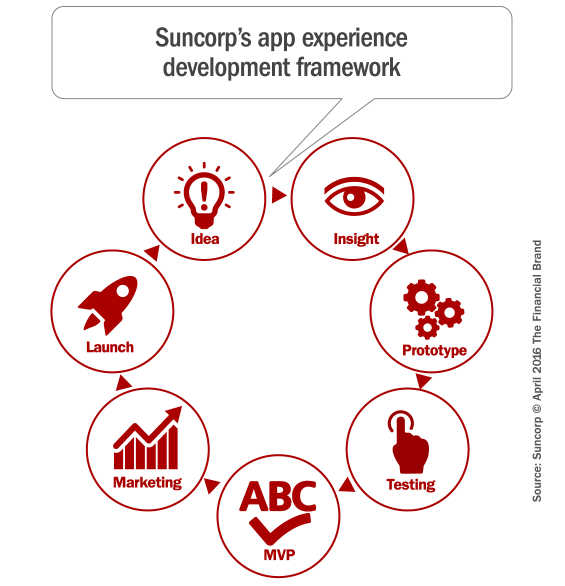 suncorp_mobile_banking_innovation_framework