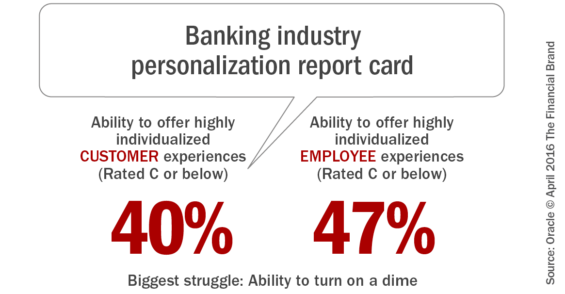 Banking_industry_personalization_report_card