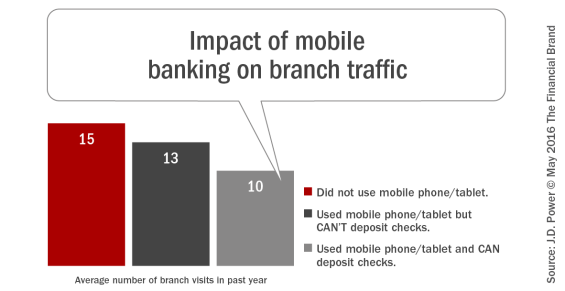 Impact_of_mobile_banking_on_branch_traffic