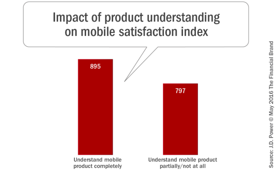 Impact_of_product_understanding_on_mobile_satisfaction_index