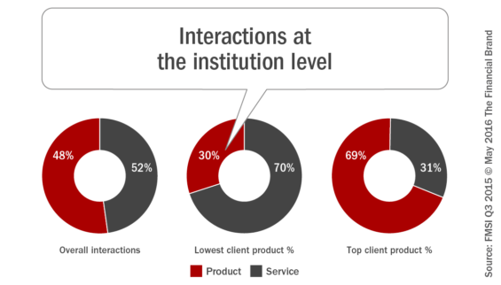 Interactions_at_the_institution _level