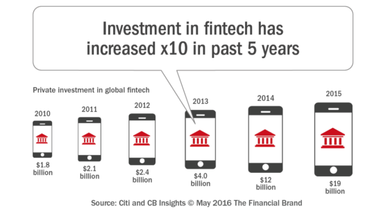 Investment_in_fintech_has_increased_x10 _n_past_5_years