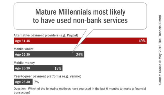 Mature_millennials_most_likely_to_have_used_nonbank_services