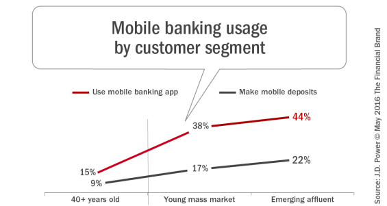 Mobile_banking_usage_by_customer_segment