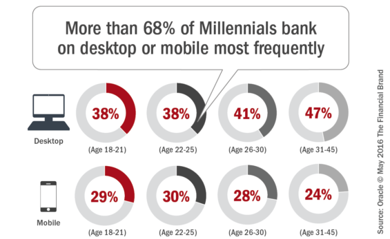 More_than_68%_of_millennials_bank_on_desktop_or_mobile_most_frequentl y