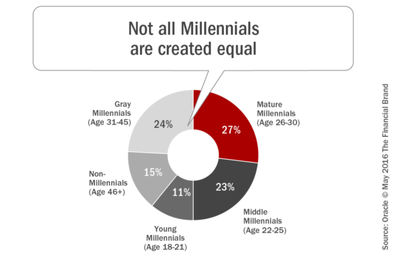 Not_all_millennials_are_created_equal