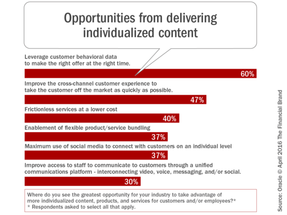 Opportunities_from_delivering_individualized_content
