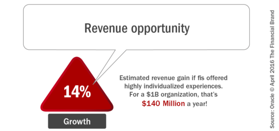 Revenue_opportunity