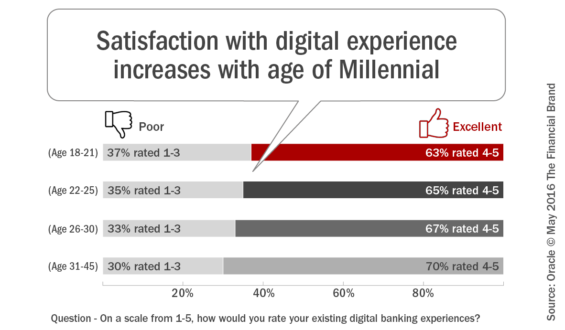 Satisfaction_with_digital_experience_increases_with_age_of_Millennial