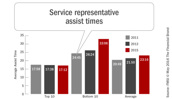 Sevice_ representative_assist_times