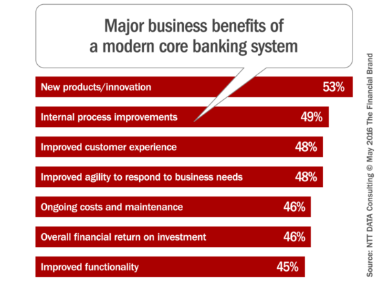 core_banking_system_benefits