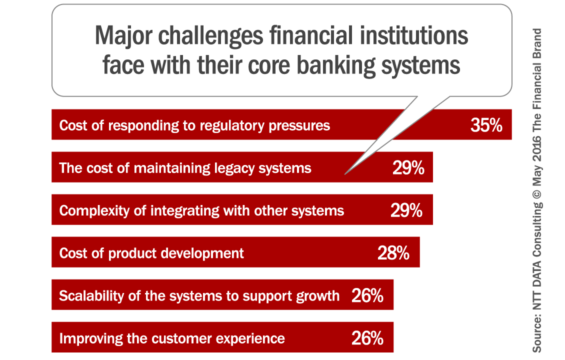 core_banking_system_challenges