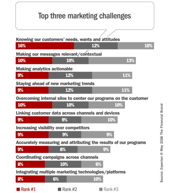 marketing_challenges