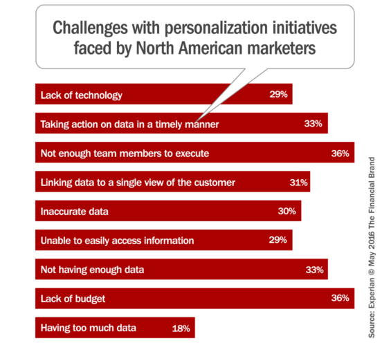 personalization_challenges