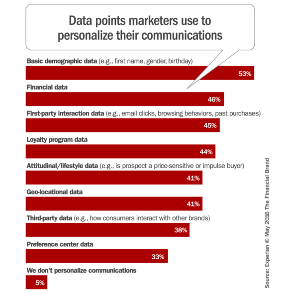 personalization_data_points