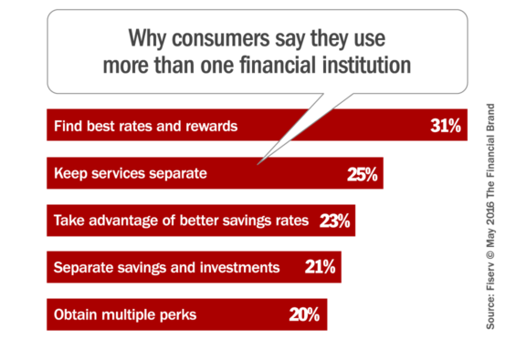reasons_why_consumers_use_multiple_banks