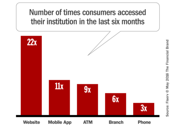 retail_banking_channel_usage