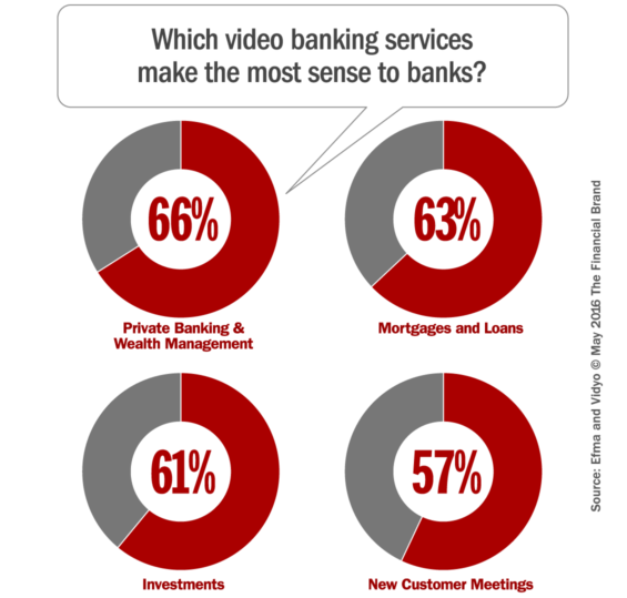 video_banking_services