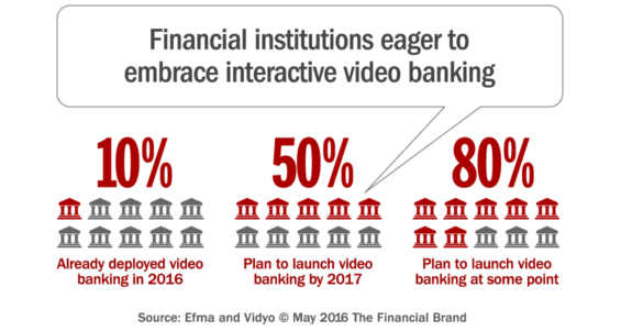 video_banking_strategy