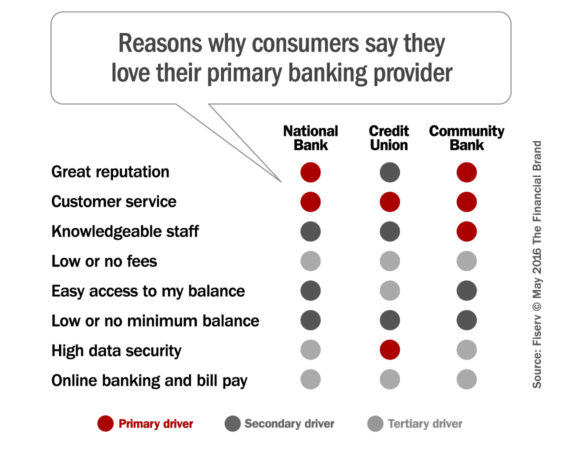 why_consumers_love_their_bank