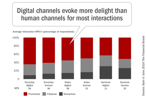 Digital_channels_evoke_more_delight_than_human_channels