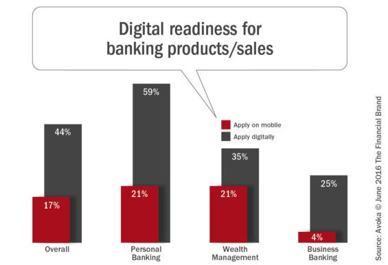 Digital_readiness _for_banking_products_sales