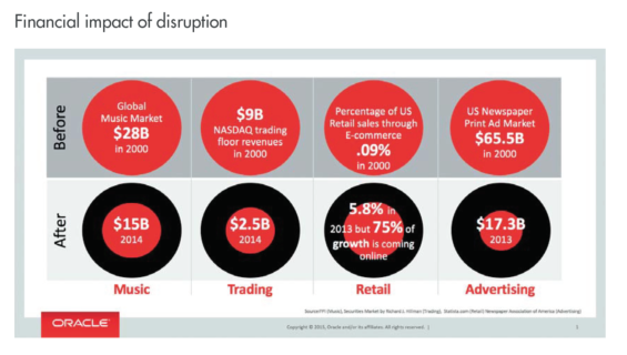 Impact of Digital Disruption