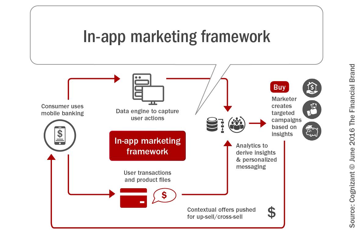 In_app_marketing_framework