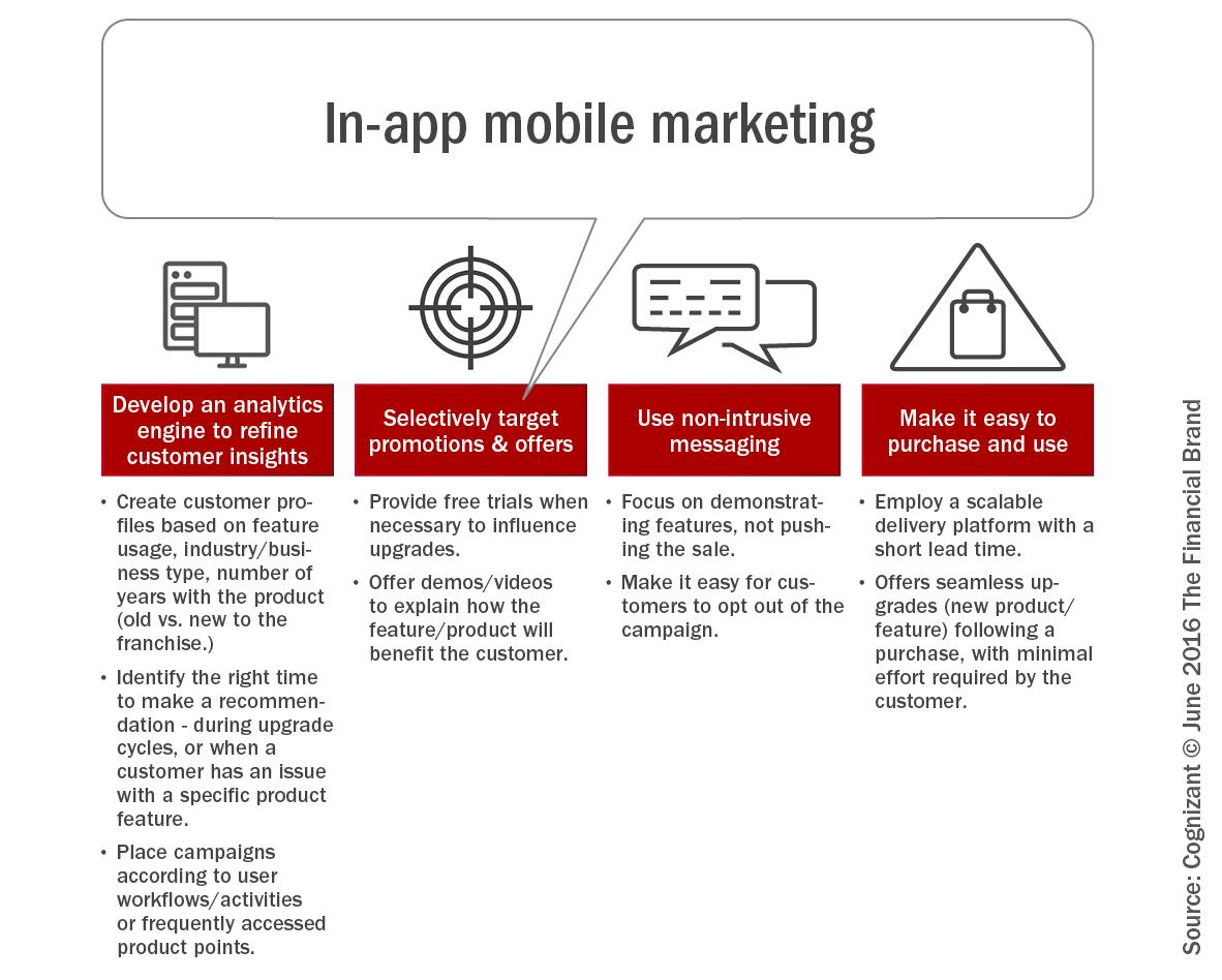 In_app_mobile_marketing