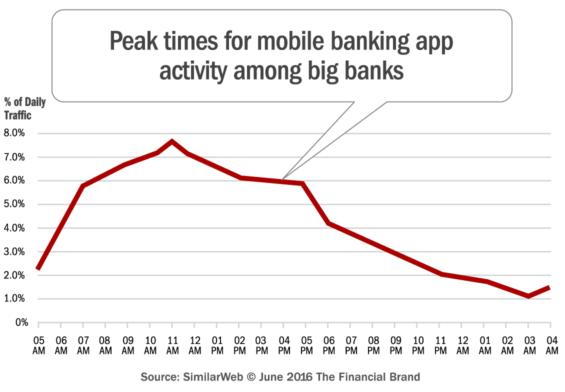 mobile_banking_app_peak_times