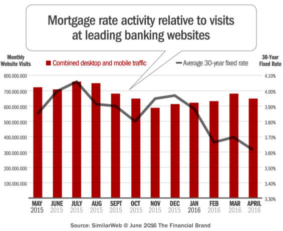 mortgage_rates_webite_mobile_traffic