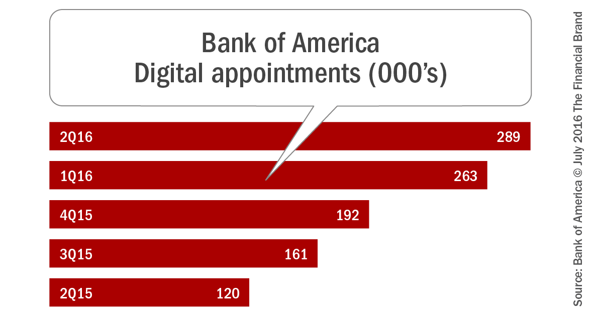 How Digital Investments Are Changing the Face of Banking