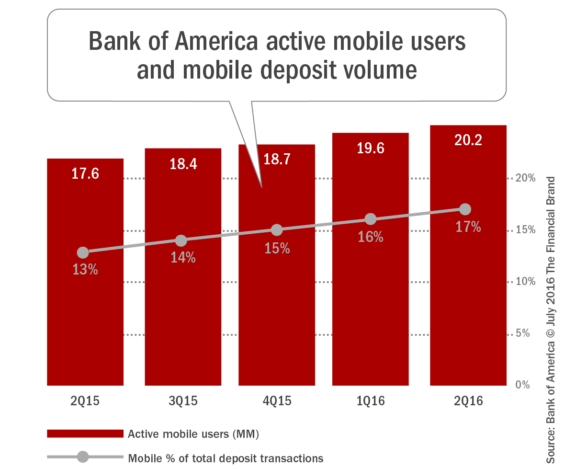 Bank_of_america_active_mobile_users _and_mobile_deposit_volume