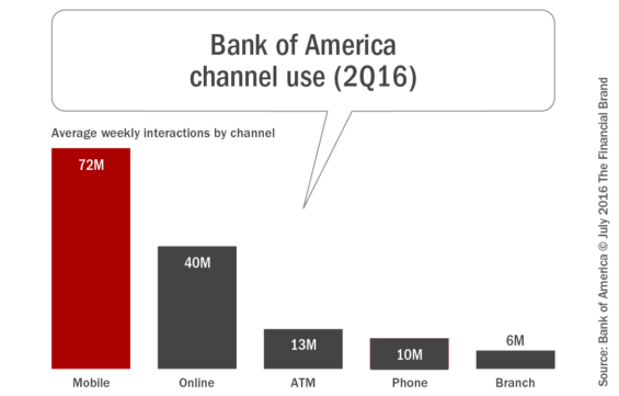Bank_of_america_channel_use_2Q16