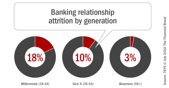 Banking_relationship_attrition_by_generation