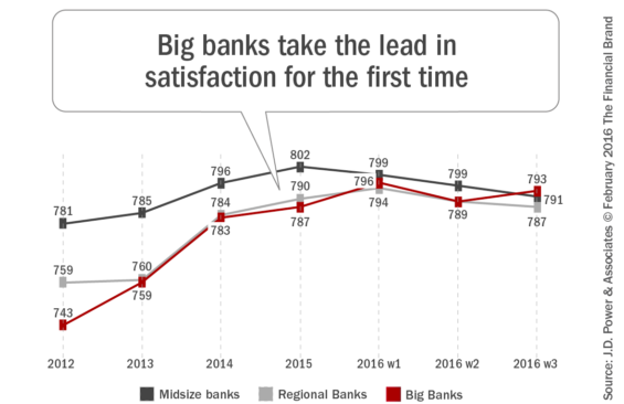 Big_banks_take_the_lead_in_satisfaction_for_the_first_time