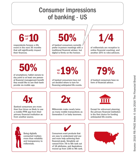 Consumer_impressions _of_banking_us