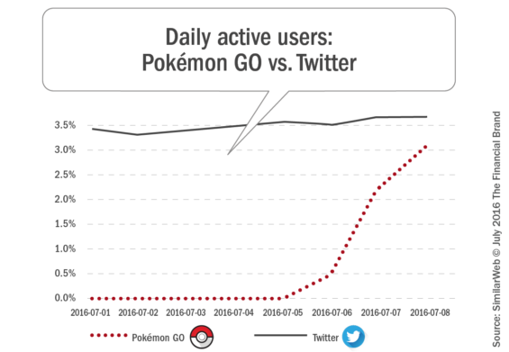Daily_active_users_pokemon_go_vs_twitter