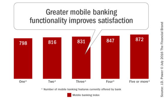 Greater_mobile_banking_functionality_improves_satisfaction
