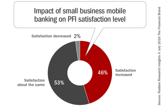 Impact_of_small_business_satisfaction_level