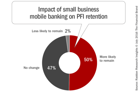 Impact_on PFI retention