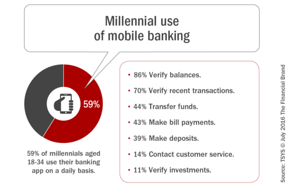 how to use peoples bank mobile banking