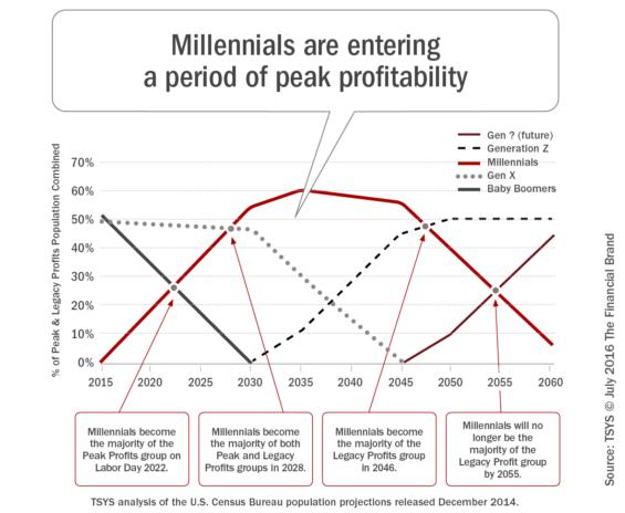 Millennials_entering_period_of_peak_profitability