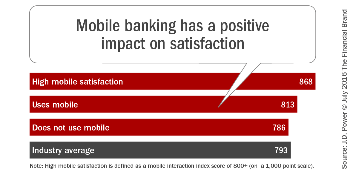 the impact of mobile banking on This timeline displays a forecast of the number of mobile banking users in the united states up to 2016 by 2014, it is predicted that 89 million people will be accessing mobile banking services on their mobile phones.