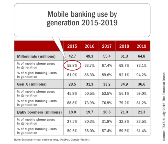Mobile_banking_use_by_generation_2015-2019