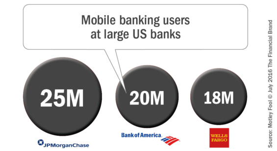 Mobile_banking_users_at_large_us_banks