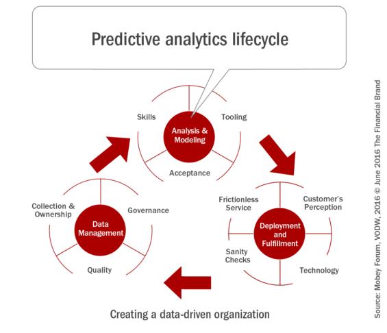 Predictive_analytics_lifecycle