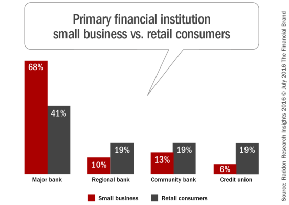 Primary_financial_institution_small_business_vs_retail_consumers